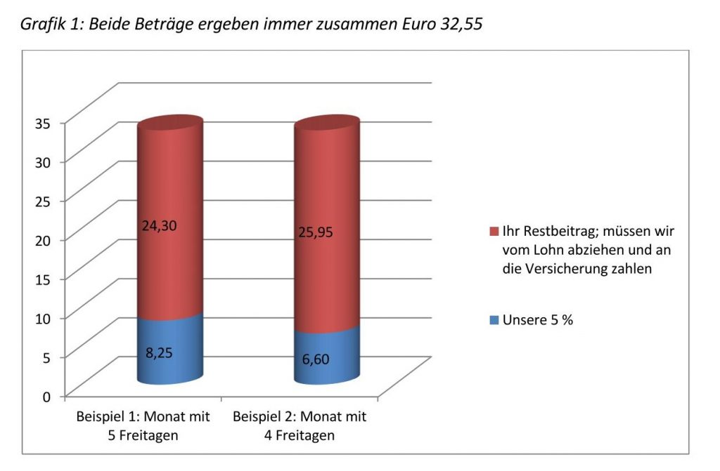 Eine Grafik, aus der sich für zwei Beispiele die Anteile des Arbeitgebers und des Minijobber am Rentenversicherungsbeitrag ergeben